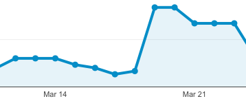 Spike in Traffic shown by Google Analytics