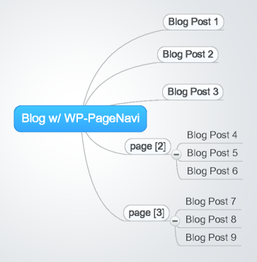 WordPress Blog with WP PageNavi installed