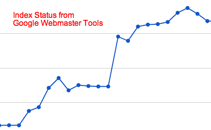 Index Status from Google Webmaster Tools