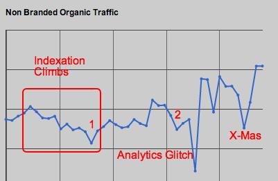 non branded organic traffic