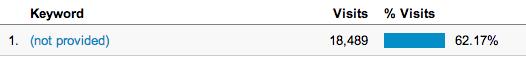 not provided in Google Analytics