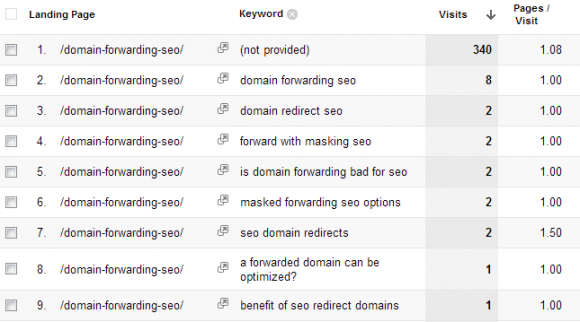 Keyword list for a landing page
