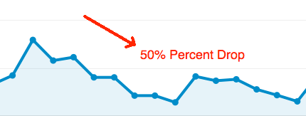 50% drop in non Google Analytics traffic