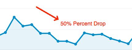 50% drop in non Google Analytics traffic