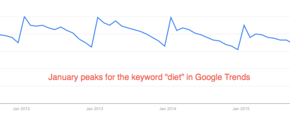 January peaks for the keyword diet in Google Trends