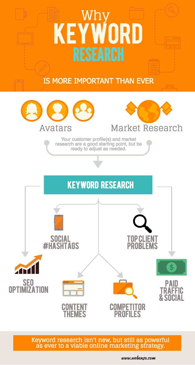 Why Keyword Research is More Important Than Ever - infographic