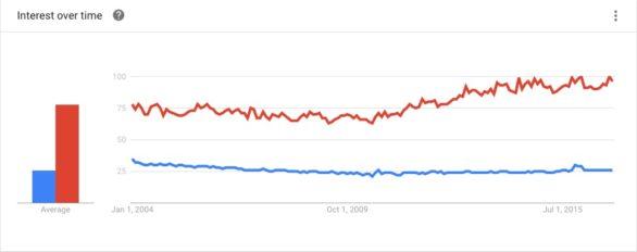 Google Trends: cat vs. cats