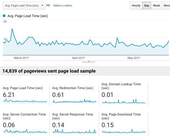 Google Analytics Site Speed Overview