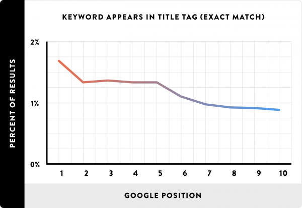 Correlation between ranking and keyword in title